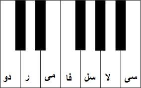 نام نتها و کلاویه ها در پیانو