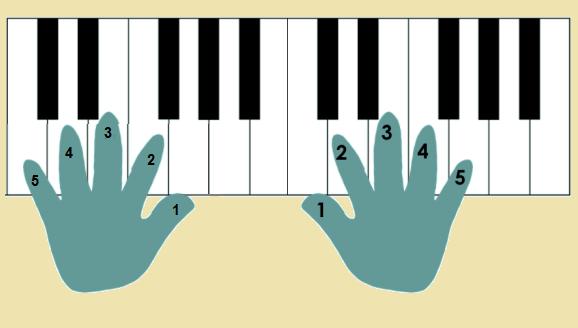 شماره انگشت روی پیانو