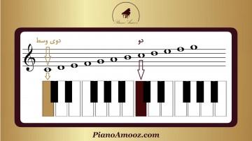 جای نتها بر روی پیانو